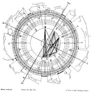 Composite Horoscope Of OJ Simpson + Nicole 39