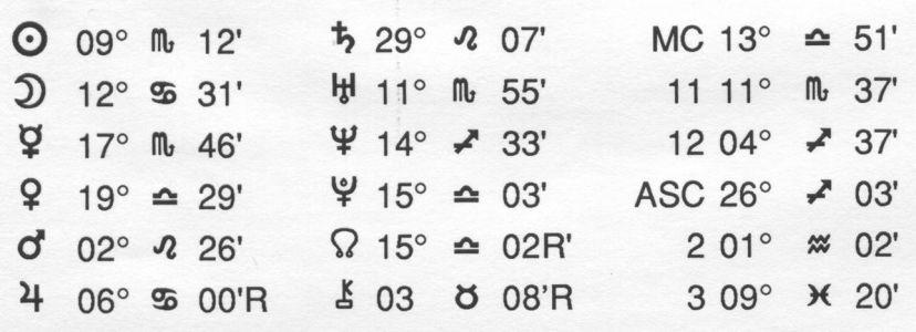 Horoscope Chiron Data