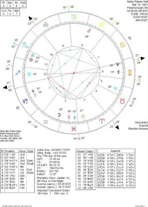 Horoscope Manly P Hall
