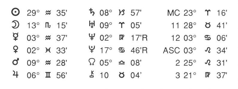 Horoscope Pluto Data