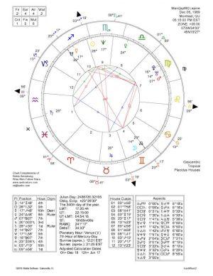 Marc Lepine Prog89-Horoscope