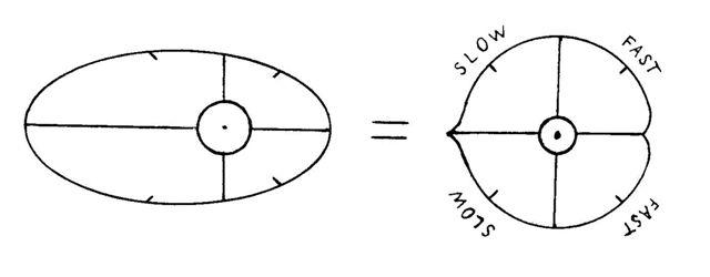 Earth's orbital apsides