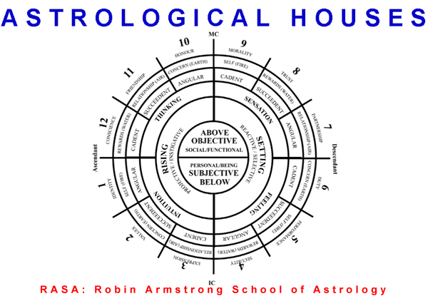 astrological houses - study of astrology