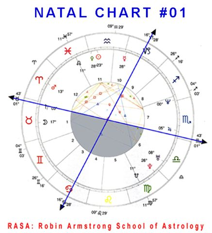 a research on astrology The few scientists who do research studies know nothing about astrology as a result, they test assertions that no astrologer ever made and thereby commit the .