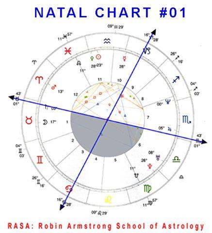 Natal Chart 01a Case study horoscope