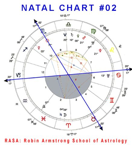 Natal Chart 02b case study horoscopes