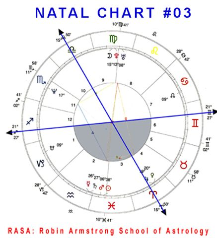 Natal Chart 03a case study horoscopes