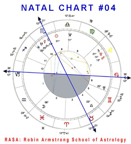 Natal Chart 04a case study horoscopes