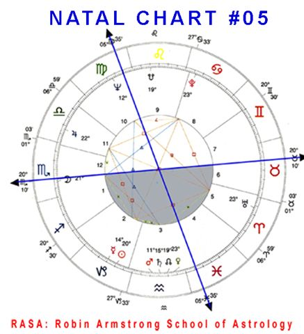 Natal Chart 05a case study horoscopes
