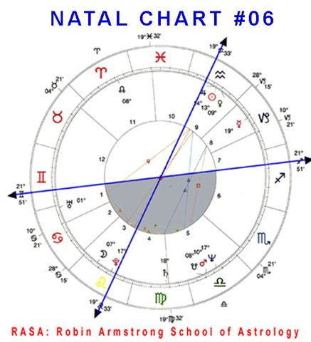 Natal Chart 06 case study horoscopes