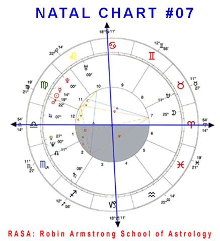 Natal Chart 07 case study horoscopes