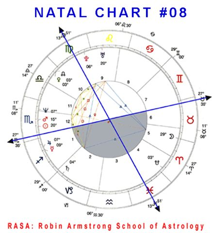 Natal Chart 08a case study horoscopes
