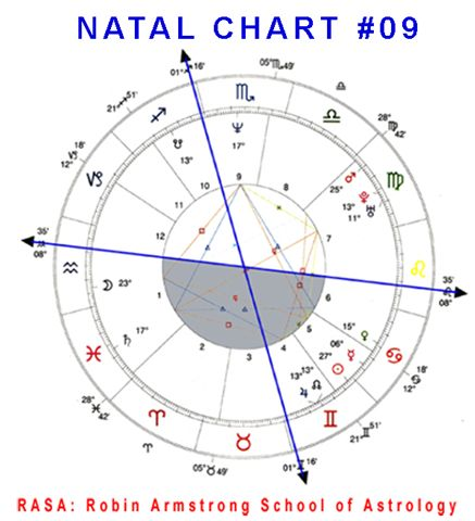 Natal Chart 09a case study horoscopes