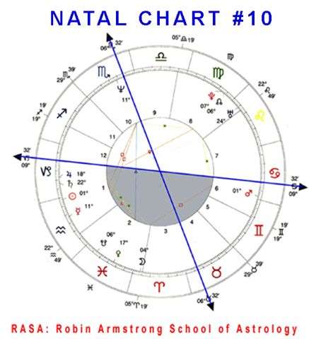 Natal Chart 10 case study horoscopes