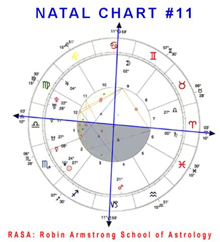 Natal Chart 11b case study horoscopes