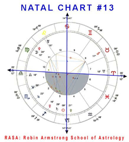 Natal Chart 13 case study horoscopes