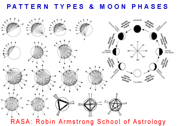 moon phases - pattern types -astrology course