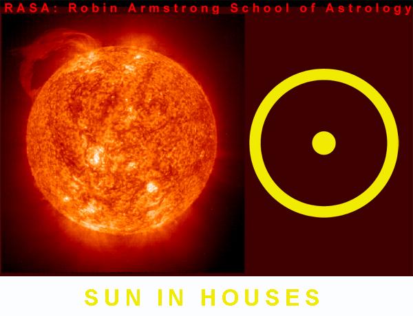 Sun in Houses - astrology school