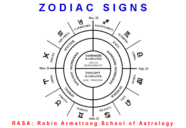 zodiac - study astrology
