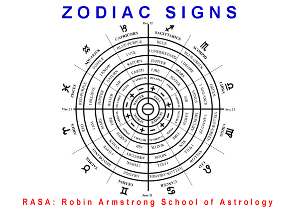 Zodiac - astrology classes