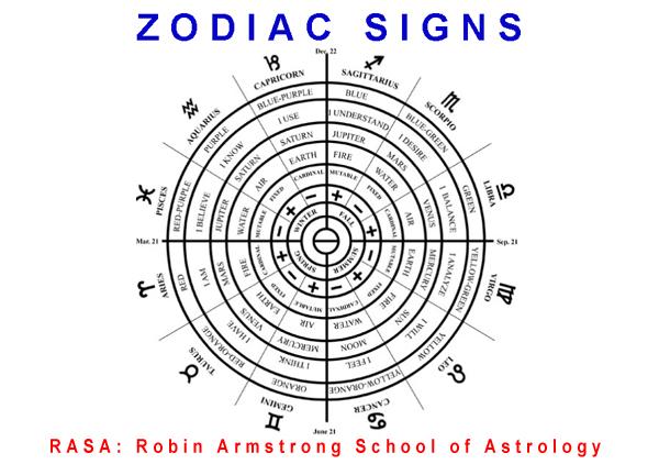 Zodiac - astrology classes