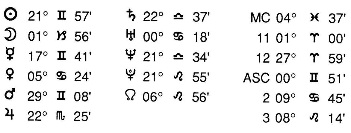 Composite Horoscope Of OJ Simpson + Nicole Data