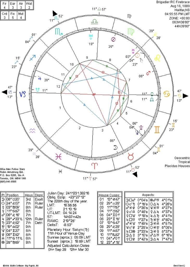 Firebrace Horoscope 150x6