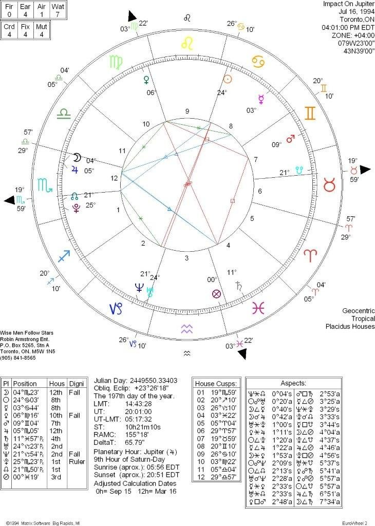 Horoscope Jupiter Impact