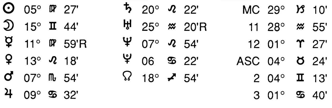 Horoscope Tessier Data
