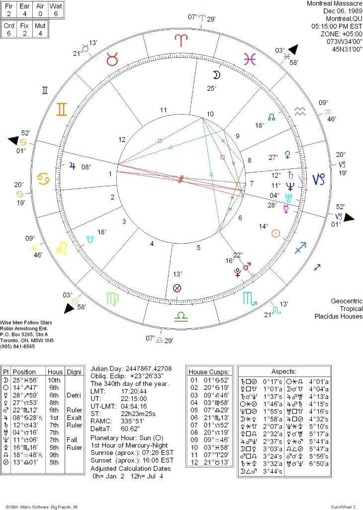 Horoscope Of Montreal Massacre