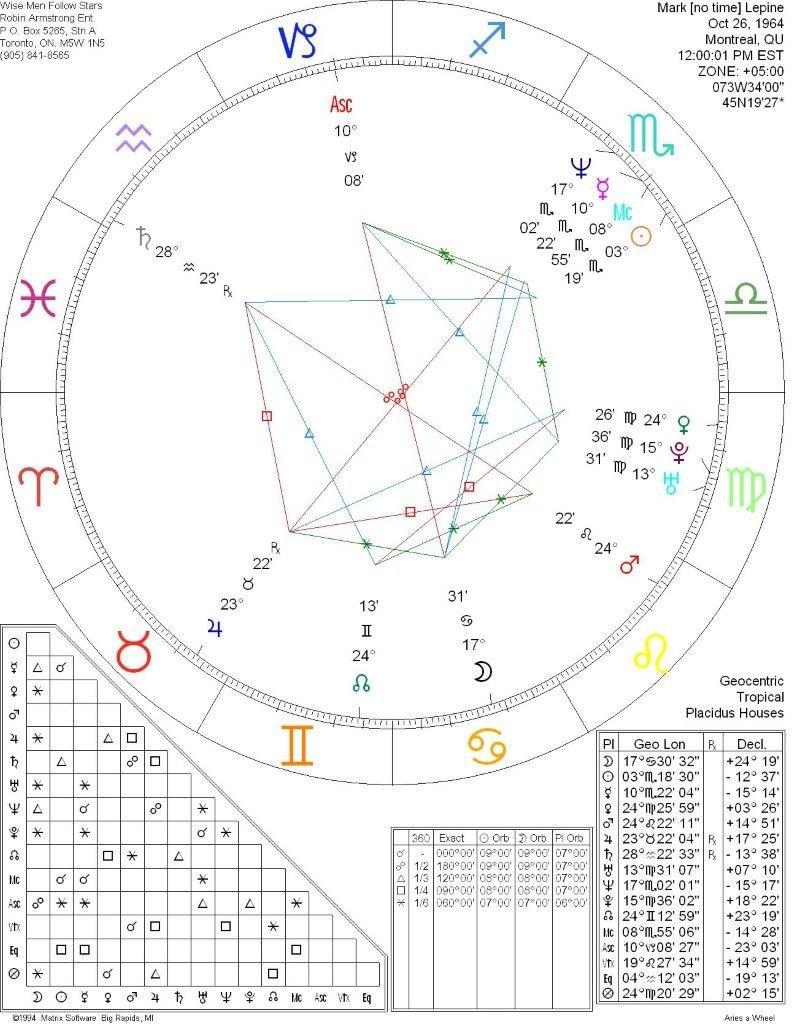 Marc Lepine Horoscope