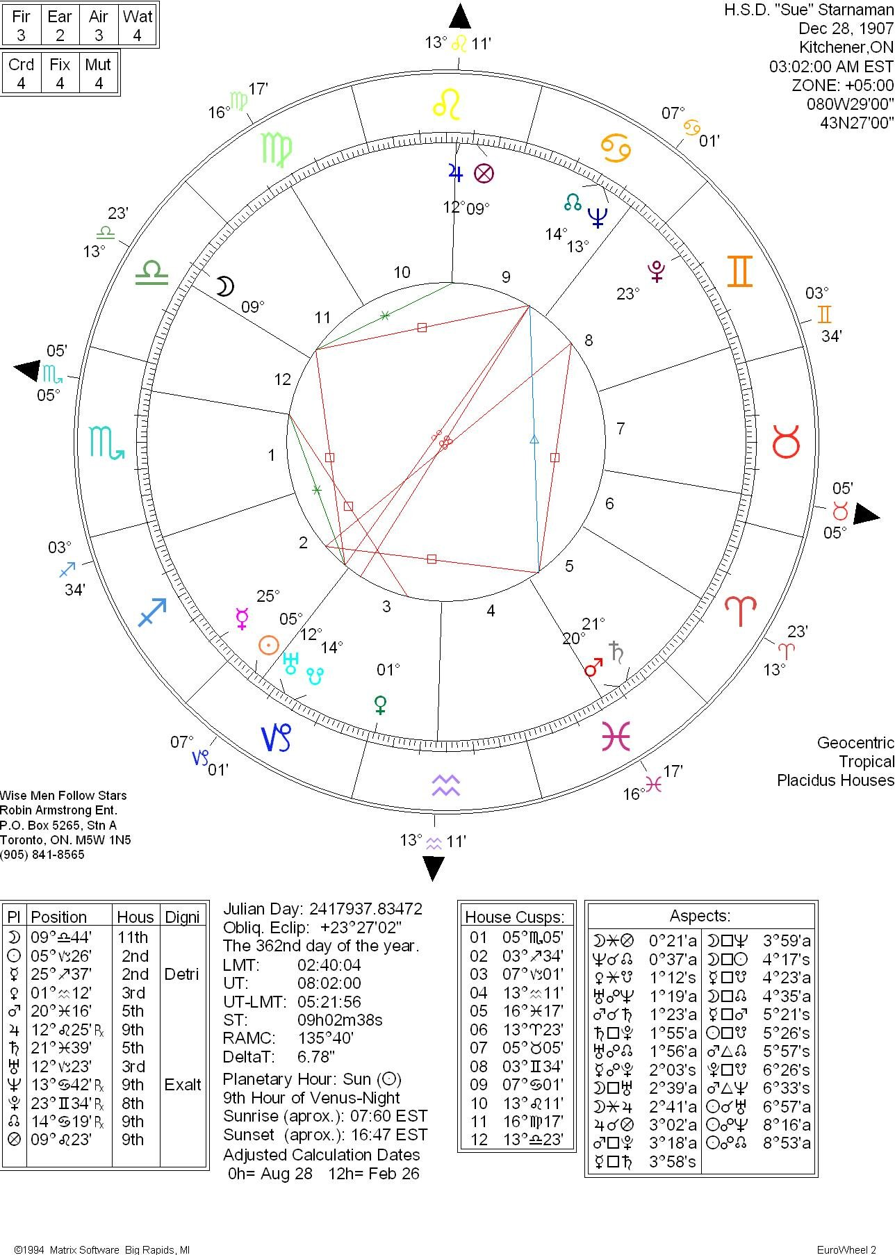 Nbdv1-4-010b-Horoscope Of Sue Starnaman