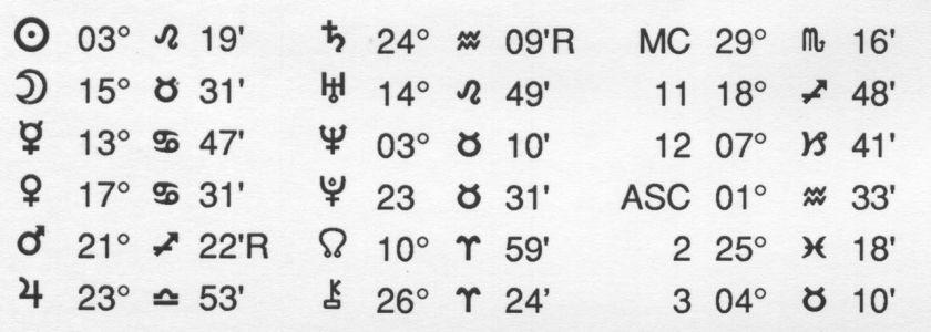 Horoscope Jung Data