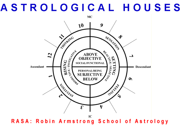 Astrological houses - astrology lessons