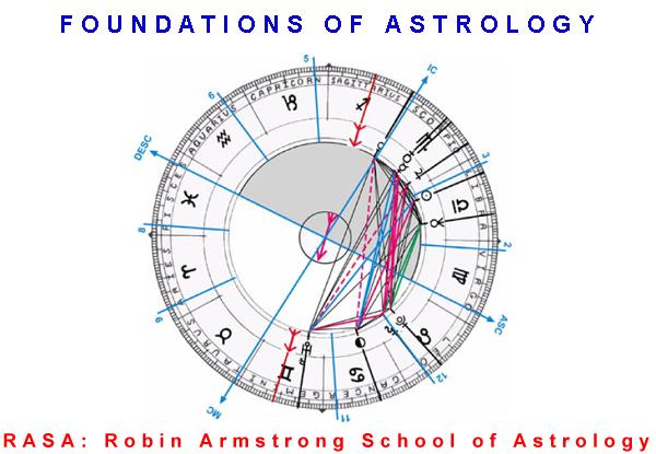 Horoscope - Learn Astrology