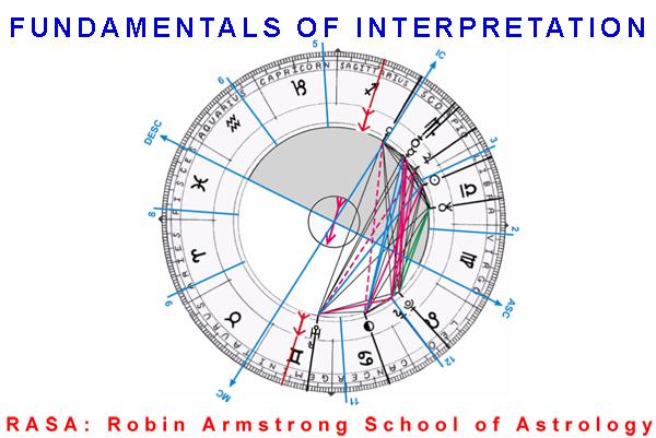 Natal Chart 01  Learn horoscopes