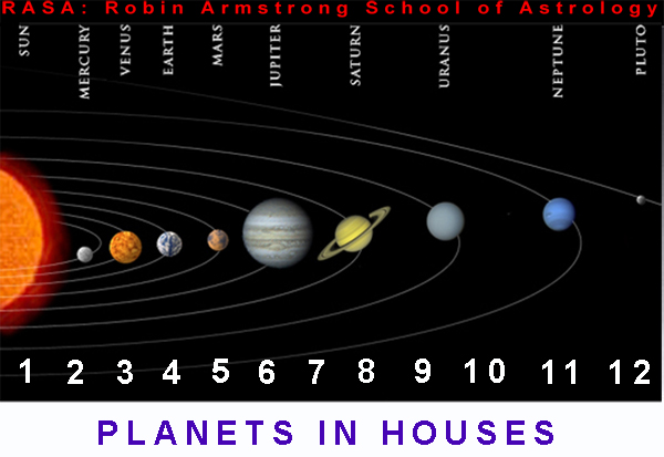 Solar system -astrology learning