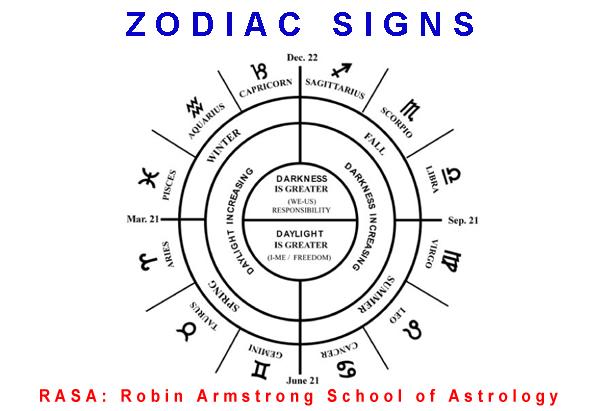 zodiac - study astrology